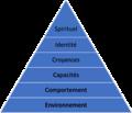 La pyramide de Dilts.png