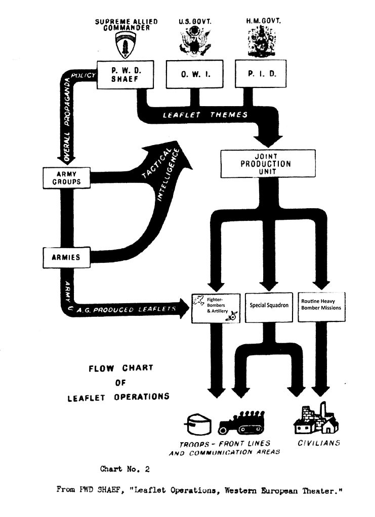Program For Flow Charts: Leaflet Distribution Flow Chart.jpg - Wikimedia Commons,Chart