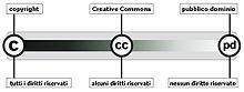 Le licenze Creative Commons sono una via di mezzo tra il copyright e il pubblico dominio.