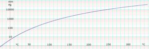 Tetrachloroethylene (data page) - Image: Log Tetrachloroethylene Vapor Pressure