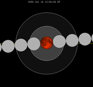 July 2000 lunar eclipse chart of moon's total ...