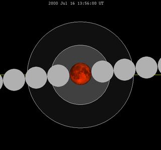 July 2000 lunar eclipse Central lunar eclipse