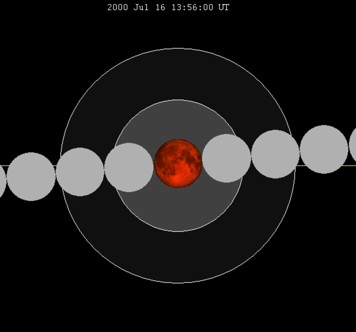 Lunar eclipse chart close-2000jul16