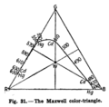 Maxwell color Triangle Luckiesh 1921.png