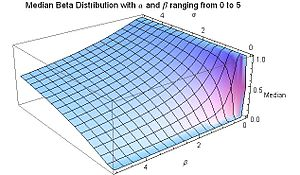 Beta distribution - Median for Beta distribution for 0 ≤ α ≤ 5 and 0 ≤ β ≤ 5