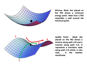 Energy profile (chemistry) - Figure 4:Minima (top) and Saddle Point (bottom) on a Potential Energy Surface
