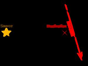 A-level Physics (Advancing Physics)/Quantum Behaviour - Wikibooks
