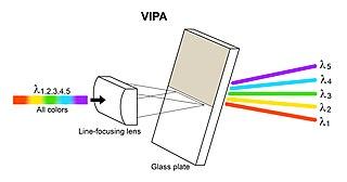 Virtually imaged phased array Dispersive optical device