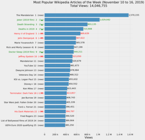 Most Popular Wikipedia Articles of the Week (November 10 to 16, 2019).png