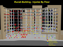 Diagram of the Alfred P. Murrah Federal Building with different color triangles on each floor. Some floors have more triangles than others, as well as different color ones. The title of the image is located on top, while a legend explaining the meaning of the different color triangles is on the bottom right.