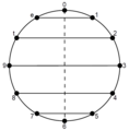 Musical identity sum-0 family chromatic circle.png