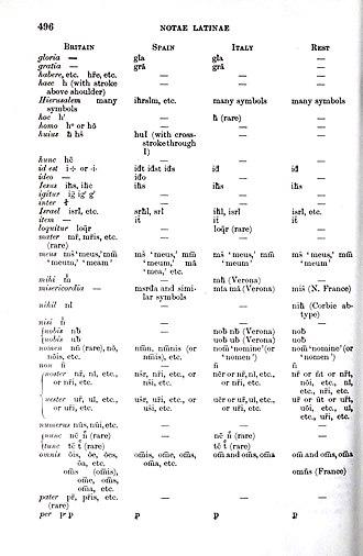 Scribal abbreviation - Image: Notaelatinae 02
