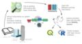 Ogham Wikidata Workflow.png