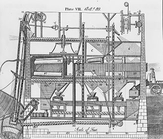 Oliver Evans - Evans's design for the automated flour mill, 1790