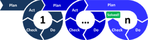 PDCA - Multiple iterations of the PDCA cycle are repeated until the problem is solved.