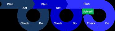 چرخههای مستمر طرحریزی-اجرا-بررسی-کنش کهچرخه دمینگنیز نامیده میشود. این چرخه آنقدر ادامه مییابد تا مشکل برطرف گردد.
