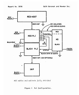 ARPANET encryption devices