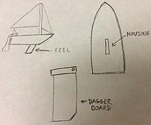 Daggerboard - Wikipedia