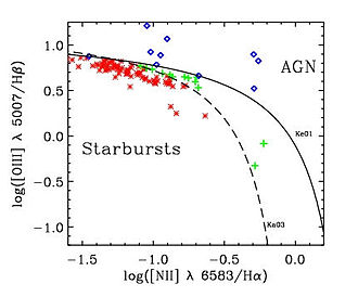 Pea galaxy - Graph showing 103 GPs plotted as Starburst galaxies (red stars), transition objects (green crosses) or A.G.N. (blue diamonds)