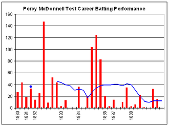 Percy McDonnell - Image: Percy Mc Donnell graph