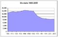 Poblacion-Moratalla-1900-2005.png