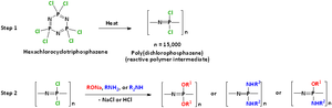 Polyphosphazene - Image: Polyphosphazene Synthesis