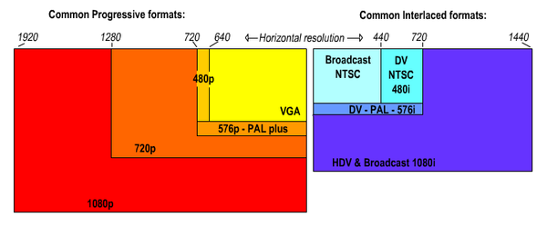 600px-Resolution_chart.png