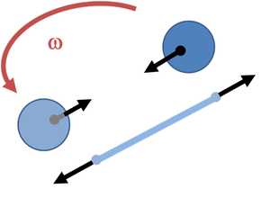 Forces on rotating spheres tied with string