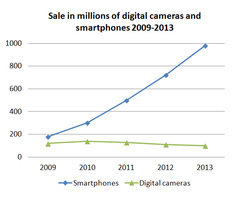 Chart of sale of smartphones (with built-in cameras) compared to digital cameras 2009-2013 showing smartphone sale soaring while camera sale is stagnating