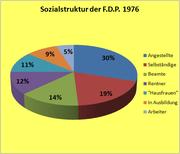 Sozialstruktur FDP 1976