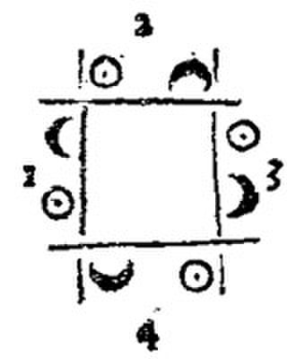 Square dance - Square Dance Diagram from The Dancing Master (Published circa 1650 to 1720)