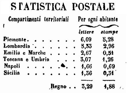 Statistica lettere e stampe inviate nel 1862[58]