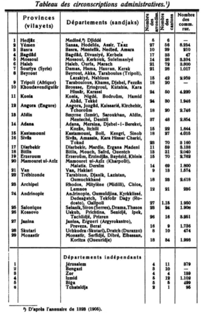 Administrative divisions of the Ottoman Empire - Table of Ottoman Administrative Divisions in 1905 (table published in 1908)