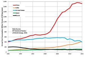 Peak coal - Consumption trends in the top five coal-consuming countries 1985-2015