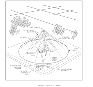 AN/URC-117 Ground Wave Emergency Network