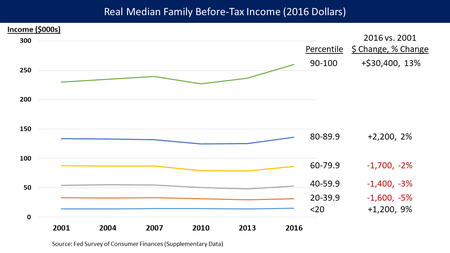 US Median Family Income From 2001 To 2016 Real Measured In Dollars With Comparative Statistics The Fed Survey Of Consumer Finances