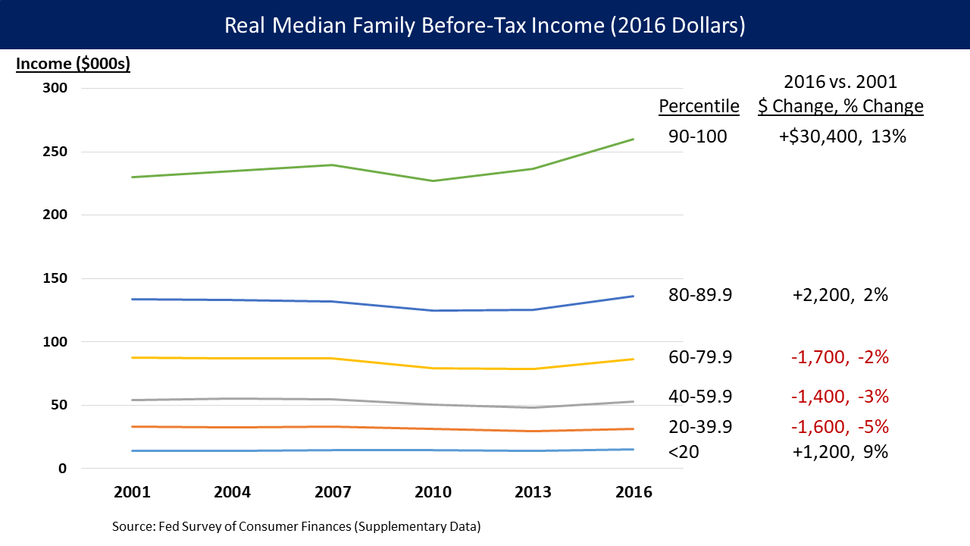 U.S. Real Before Tax Median Family Income 2001-2016