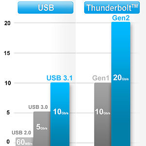 USB - USB vs. Thunderbolt speed comparison