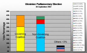 Politics of Ukraine - Political alignment 2007