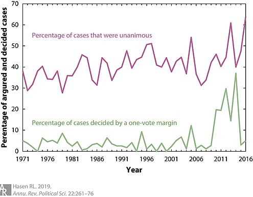 Percentage of cases decided unanimously and by a one-vote margin from 1971-2016 Unanimous and one-vote margin USSC cases.jpg