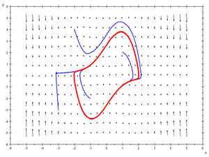 Van der Pol oscillator - Phase portrait of the unforced Van der Pol oscillator, showing a limit cycle and the direction field