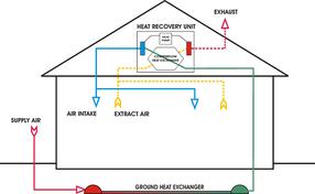 3c2cbb0d007 Ventilation unit with heat pump   ground heat exchanger - cooling