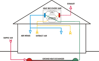 Heat recovery ventilation collective term for the procedere of reusing thermal energy