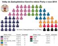 Volby do Zastupitelstva Prahy 2014.png
