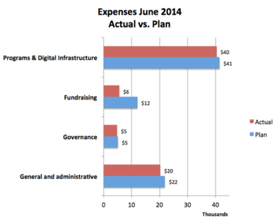 Wiki Ed expenses 2014-06.png