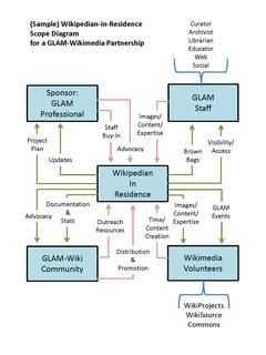 Wikipedian in residence professional role in Wikimedia development