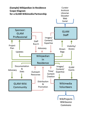 Wikipedian in residence - The relationship between a Wikipedian in residence and the community. The diagram represents the stakeholders and what each stakeholder provides and receives in a typical Wikipedian in Residence project.