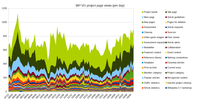 Wikipedia talk:WikiProject Video games/Archive 118 - Wikipedia