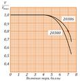 Зависимость максимальной скорости от волнения моря для корветов проектов 20380 и 20386.png