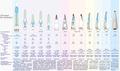 Этапы разработки РН КОРОНА с 1992 по 2012 годы.png